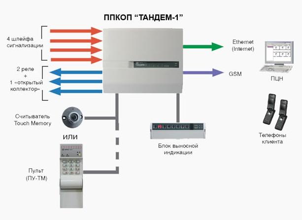 Тандем-1