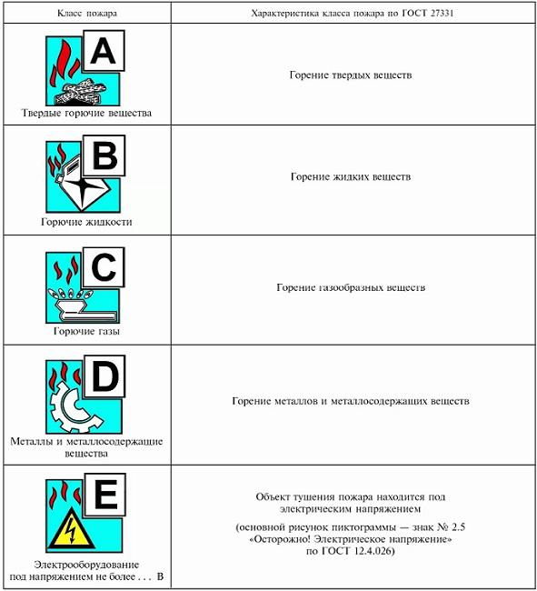 ОП-50 (з) АВСЕ