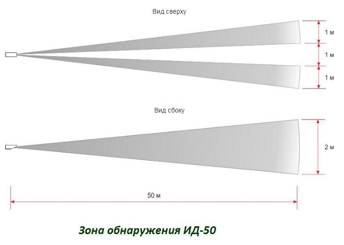 Зона обнаружения ИД-50