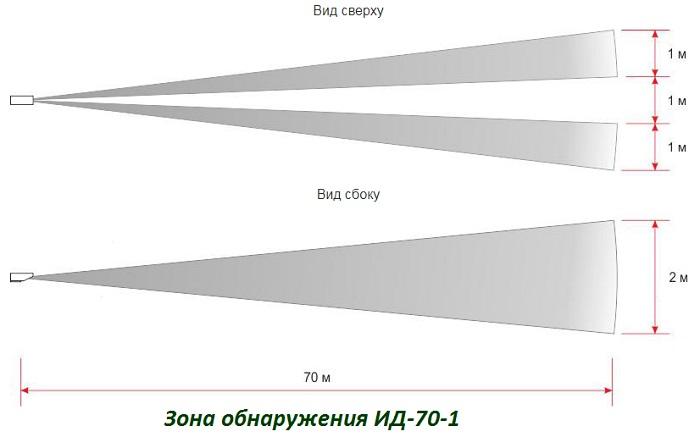 Зона обнаружения ИД-70-1