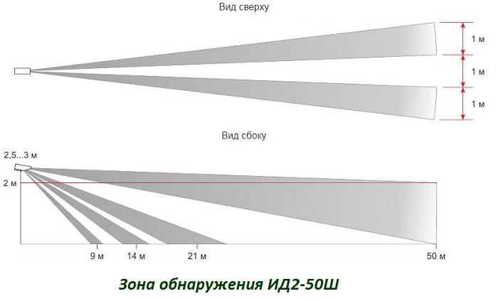 Зона обнаружения ИД2-50Ш