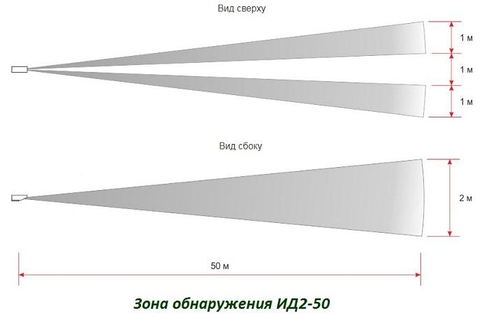 Зона обнаружения ИД2-50-1