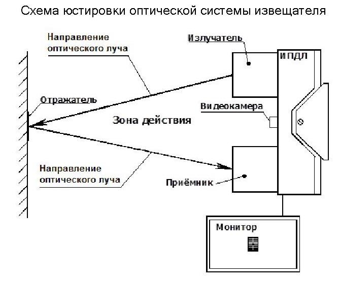 ИПДЛ-Д-ll/4P исп.5