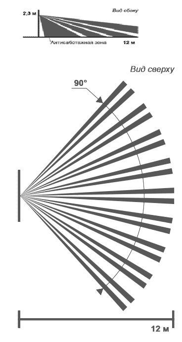 Фотон-12 объемная зона