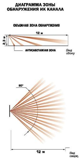 Фотон-17 зона обнаружения