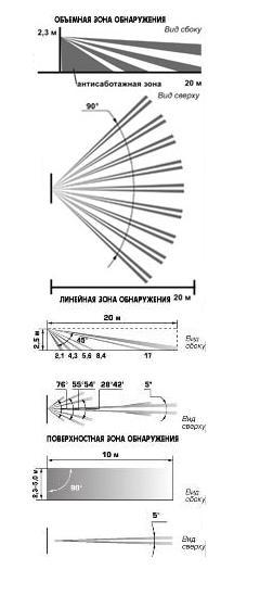 Фотон-6 зоны обнаруженимя