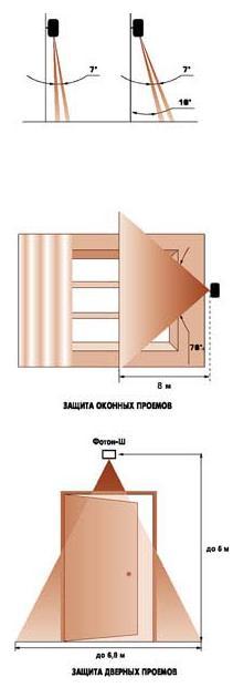 Фотон-Ш зона защиты