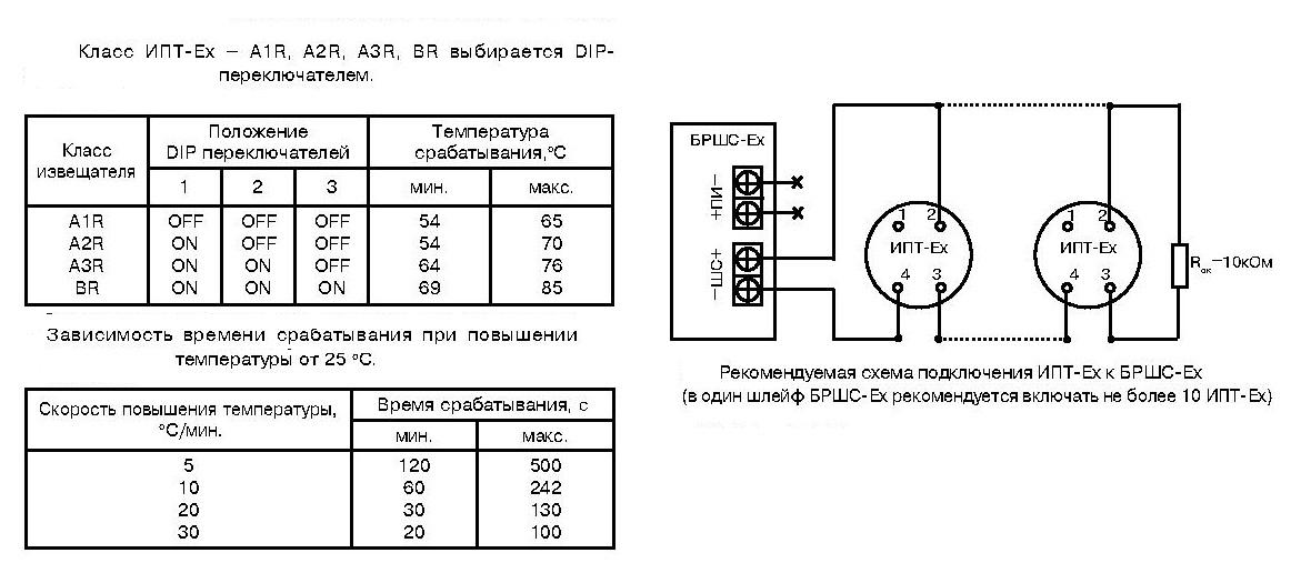 ИПТ-Ех (ИП 101-53-PR)