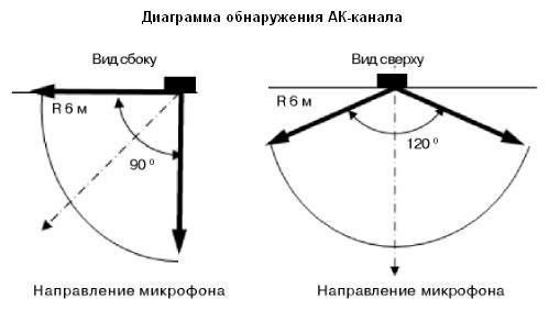 Орлан-2 АК канал