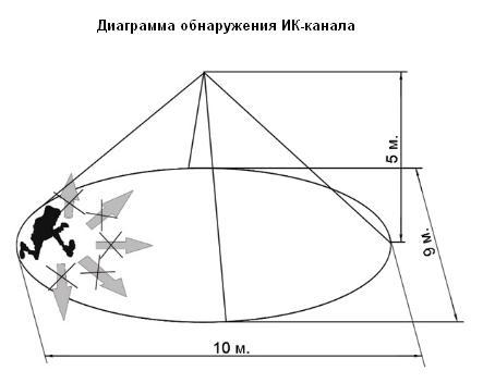 Орлан-2 ИК канал