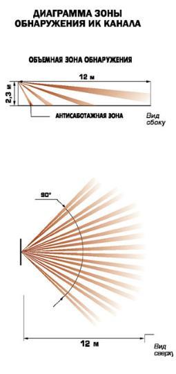 Пирс-1-1 зона обнаружения