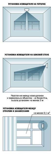 Стекло-2 варианты установки