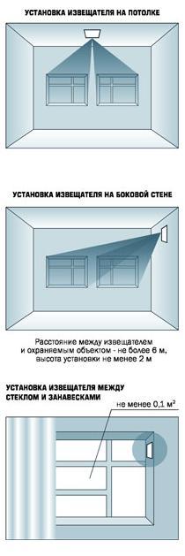 Стекло-3М варианты установки
