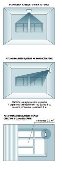 Стекло-3 варианты установки
