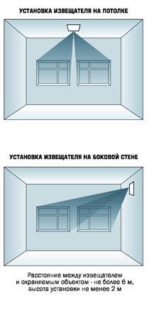 Стекло-4 варианты установки