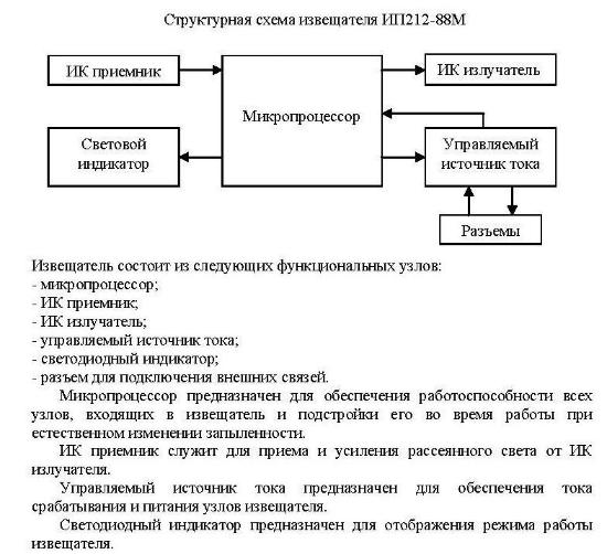 ДИП 88М структурная схема