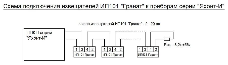 ИП 101 (ГРАНАТ)