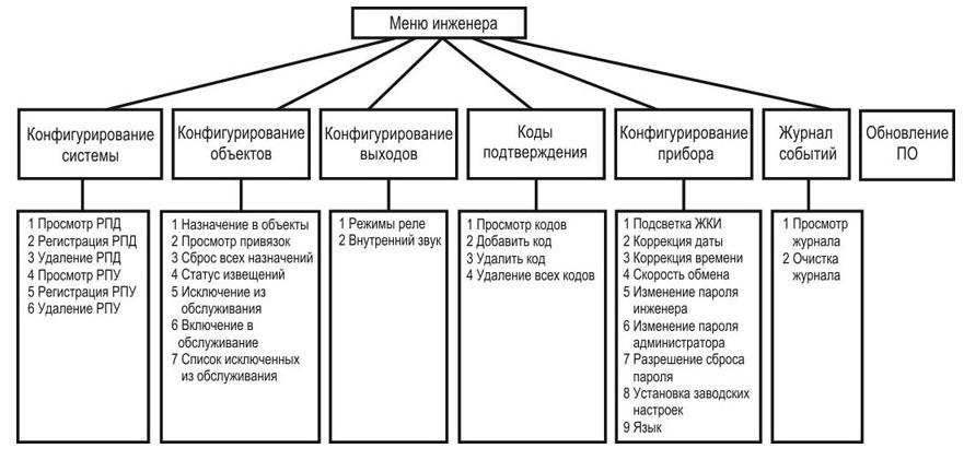 Ппкоп Астра 812 Инструкция По Эксплуатации - фото 9