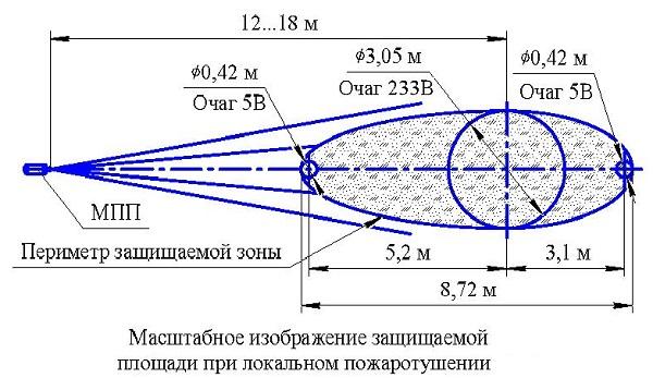 МПП Тунгус-24
