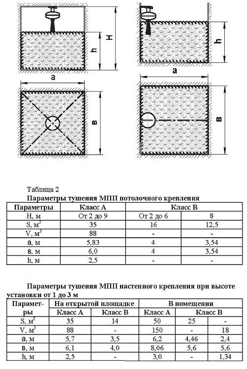 МПП Тунгус-6