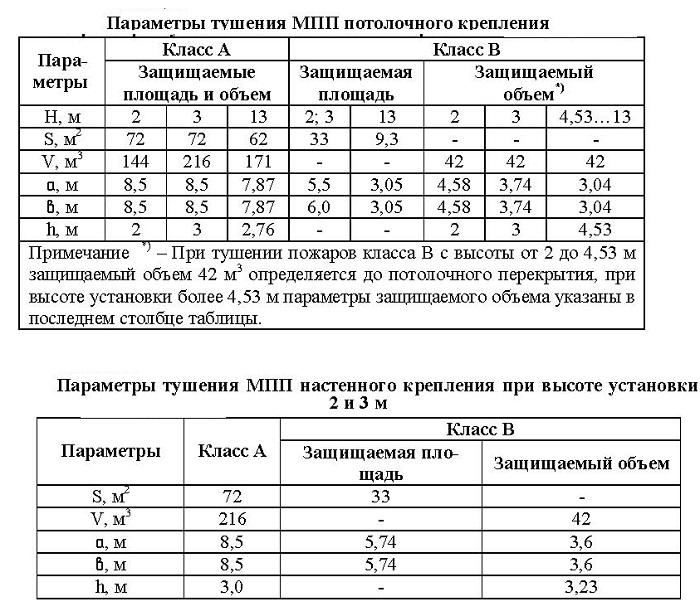МПП Тунгус-9